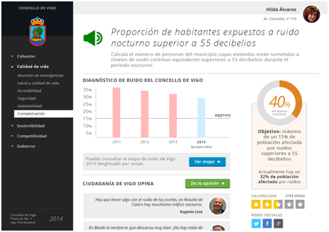 GOBERNANZA 360. Una plataforma de participación ciudadana.